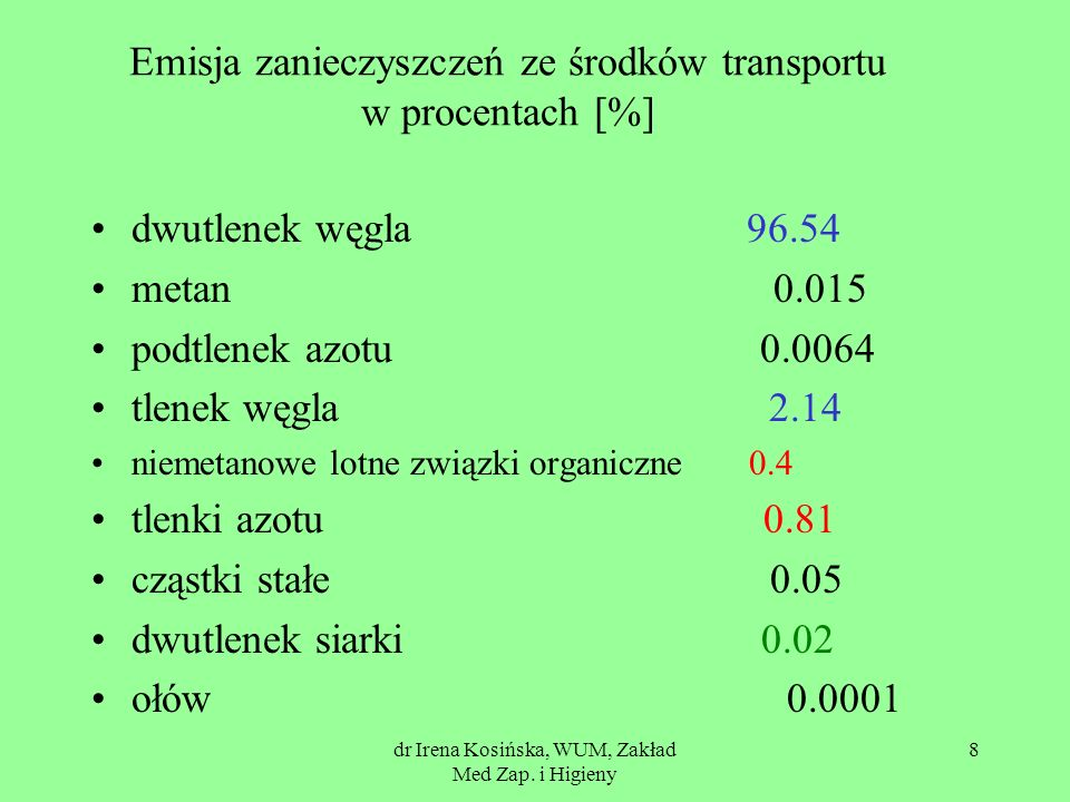 Emisja zanieczyszczeń ze środków transportu w procentach [%]